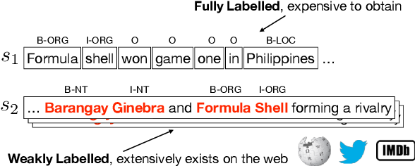 Figure 1 for Low-Resource Name Tagging Learned with Weakly Labeled Data