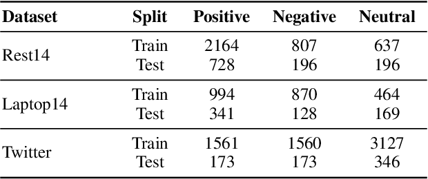 Figure 1 for Does syntax matter? A strong baseline for Aspect-based Sentiment Analysis with RoBERTa