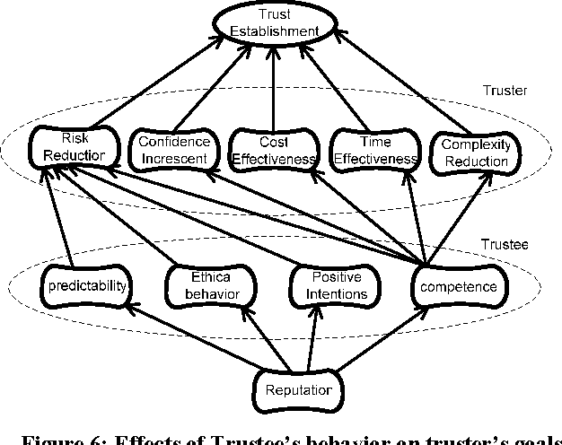 Modeling Trust In E Commerce An Approach Based On User Requirements