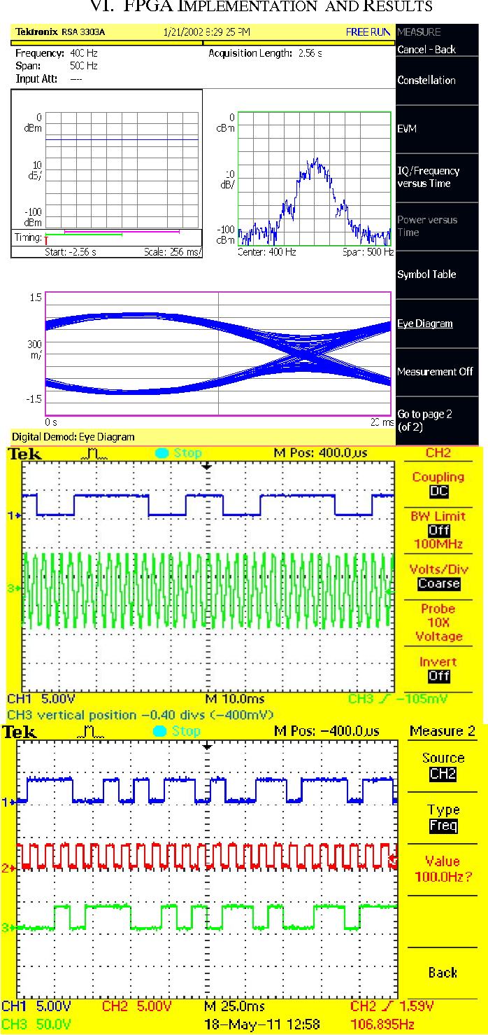 Figure 11 from development of gaussian minimum shift keying gmsk figure 11 a gmsk power spectrum and eye diagram b ccuart Images