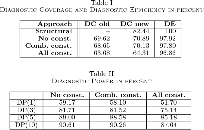 Table I Diagnostic Coverage and Diagnostic Efficiency in percent