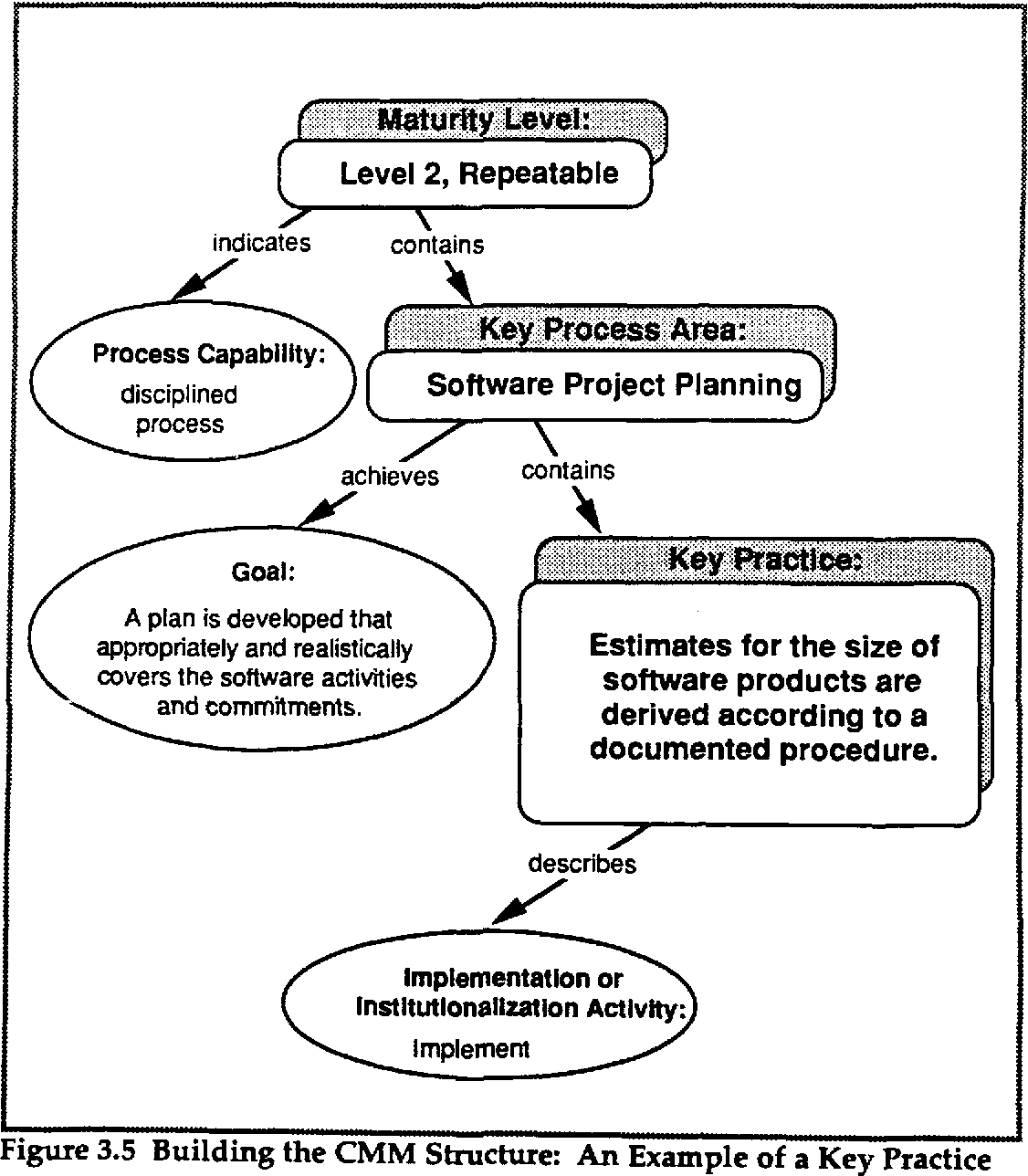 Figure 3 5 from Capability Maturity Model for Software - Semantic