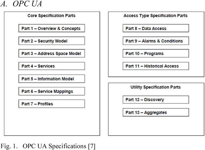 Implementing an OPC UA interface for legacy PLC-based