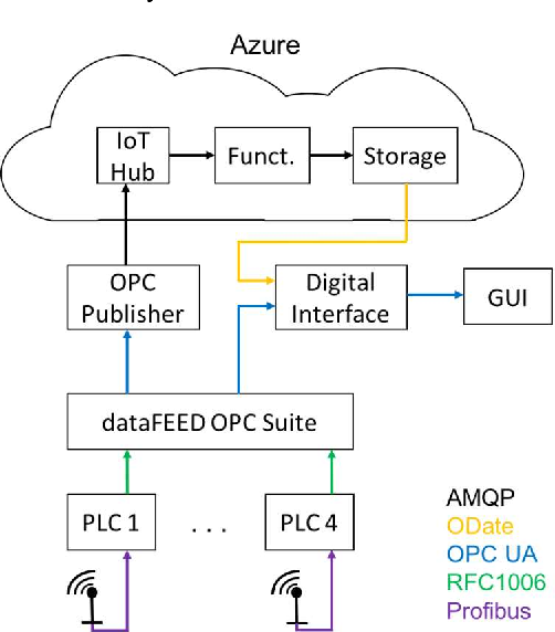Implementing an OPC UA interface for legacy PLC-based automation