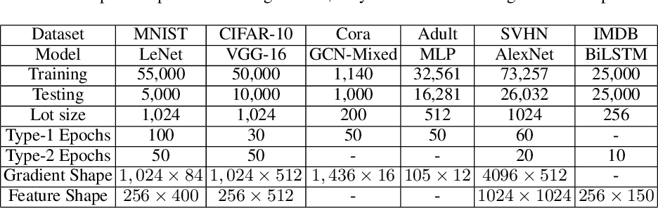 Figure 1 for Improved Matrix Gaussian Mechanism for Differential Privacy