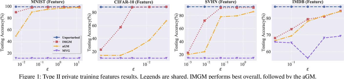 Figure 2 for Improved Matrix Gaussian Mechanism for Differential Privacy