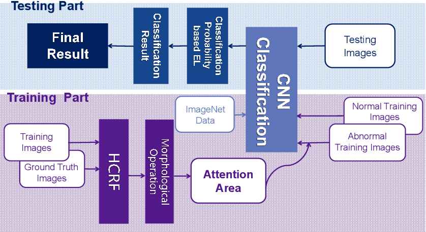 Figure 1 for A Hierarchical Conditional Random Field-based Attention Mechanism Approach for Gastric Histopathology Image Classification