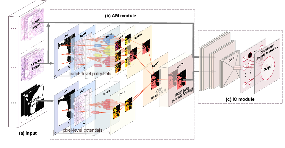 Figure 3 for A Hierarchical Conditional Random Field-based Attention Mechanism Approach for Gastric Histopathology Image Classification