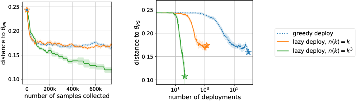 Figure 3 for Stochastic Optimization for Performative Prediction