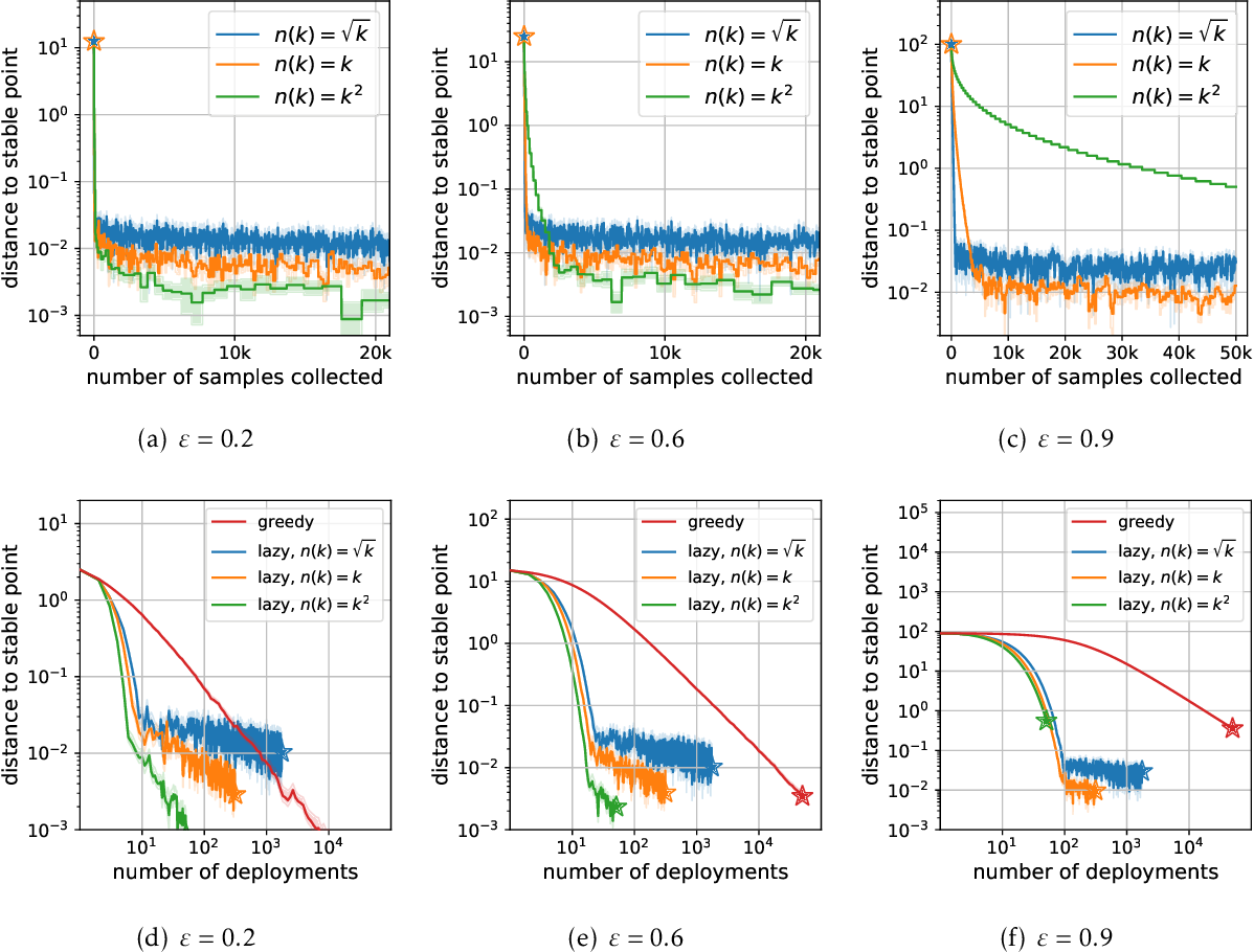 Figure 4 for Stochastic Optimization for Performative Prediction