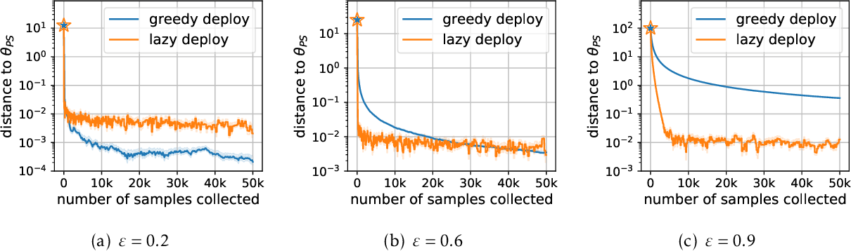 Figure 2 for Stochastic Optimization for Performative Prediction