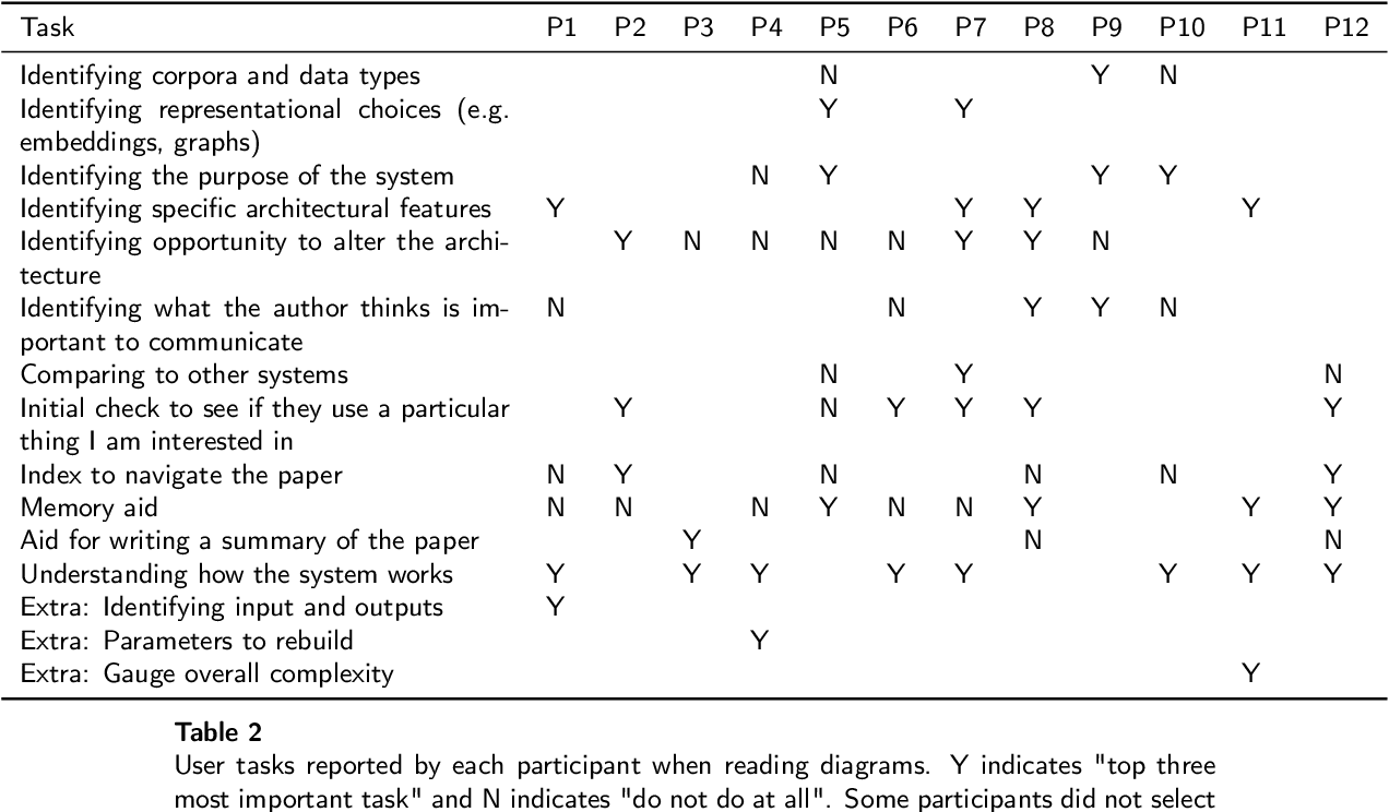 Figure 4 for How Researchers Use Diagrams in Communicating Neural Network Systems
