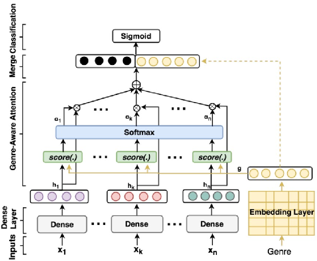 Figure 1 for How Researchers Use Diagrams in Communicating Neural Network Systems
