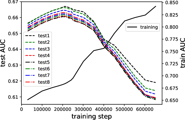 Figure 1 for Visualizing and Understanding Deep Neural Networks in CTR Prediction