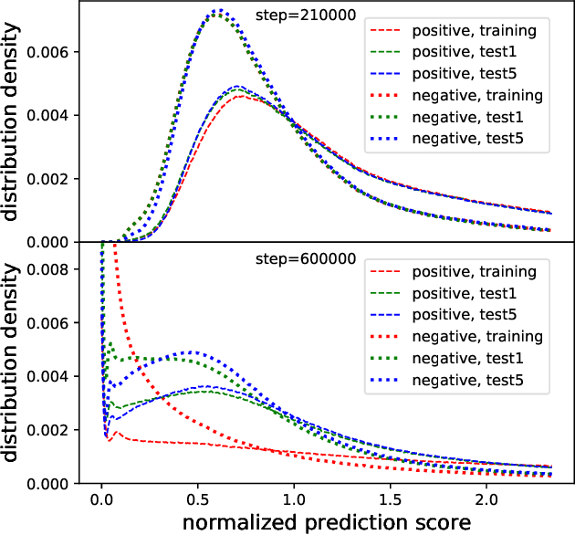 Figure 2 for Visualizing and Understanding Deep Neural Networks in CTR Prediction