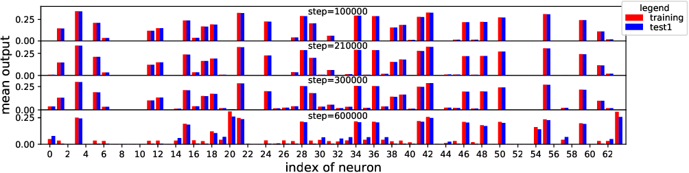 Figure 3 for Visualizing and Understanding Deep Neural Networks in CTR Prediction