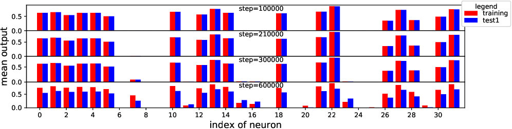 Figure 4 for Visualizing and Understanding Deep Neural Networks in CTR Prediction