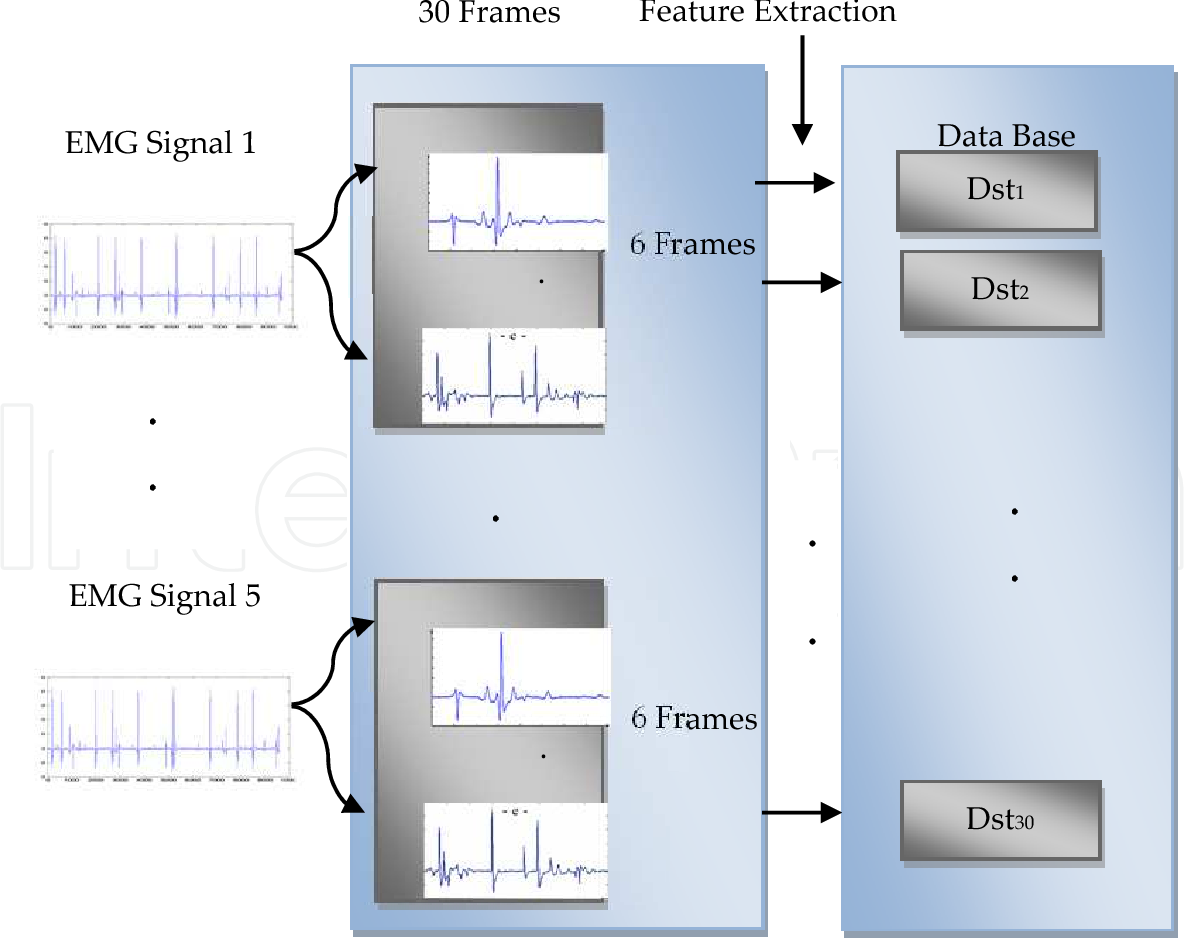 Artificial Human Arm Driven By Emg Signal Semantic Scholar Figure 2 Block Diagram Of The Proposed System For