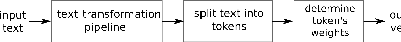 Figure 1 for A Case Study of Spanish Text Transformations for Twitter Sentiment Analysis