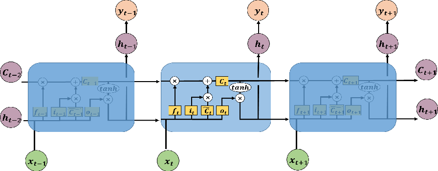 Figure 1 for Towards Interpretable Deep Learning Models for Knowledge Tracing