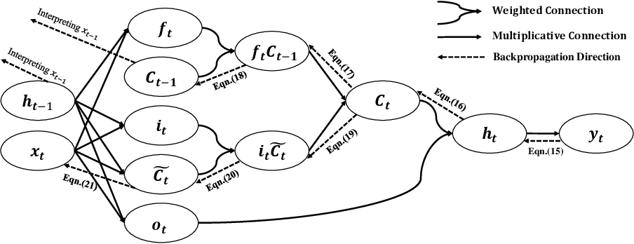 Figure 3 for Towards Interpretable Deep Learning Models for Knowledge Tracing