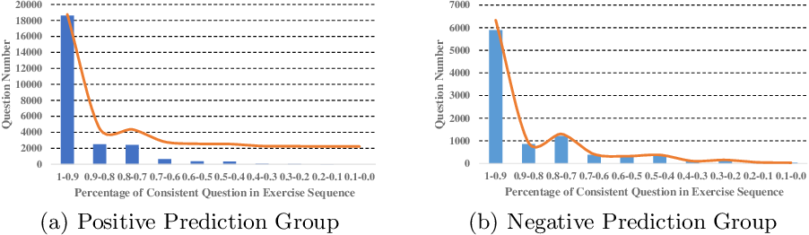 Figure 4 for Towards Interpretable Deep Learning Models for Knowledge Tracing