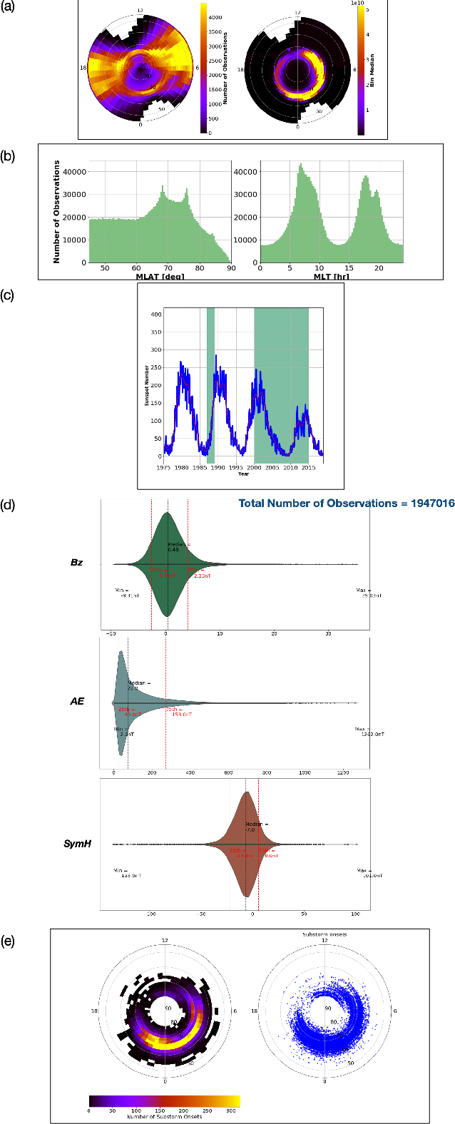 Figure 3 for Next generation particle precipitation: Mesoscale prediction through machine learning (a case study and framework for progress)