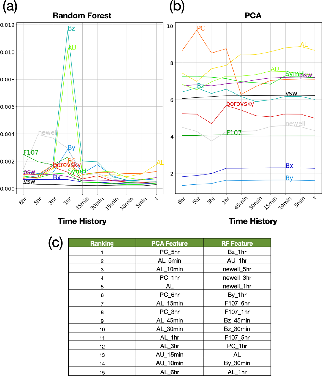 Figure 4 for Next generation particle precipitation: Mesoscale prediction through machine learning (a case study and framework for progress)