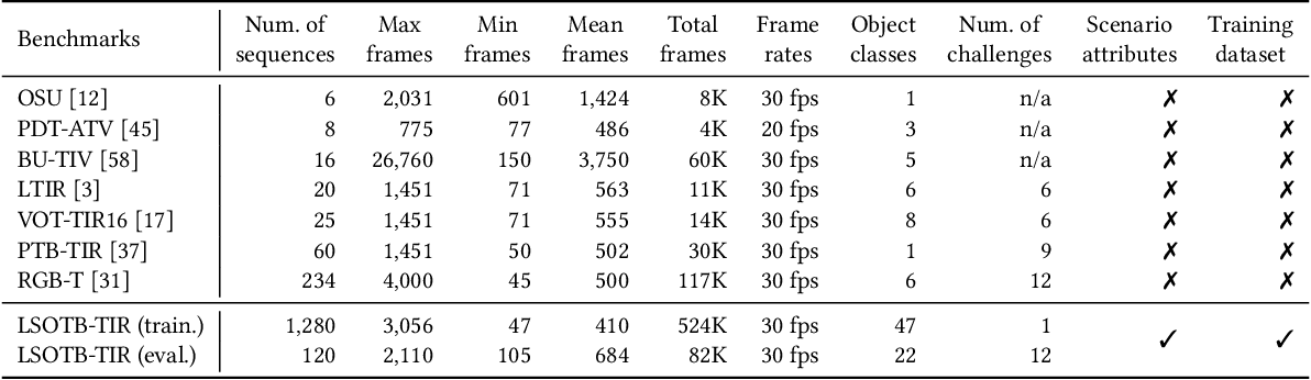 Figure 2 for LSOTB-TIR:A Large-Scale High-Diversity Thermal Infrared Object Tracking Benchmark
