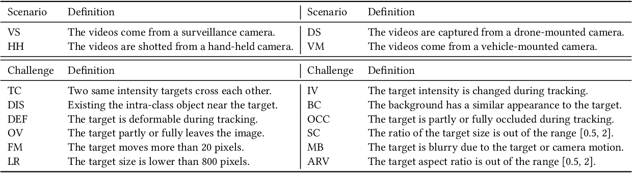 Figure 4 for LSOTB-TIR:A Large-Scale High-Diversity Thermal Infrared Object Tracking Benchmark