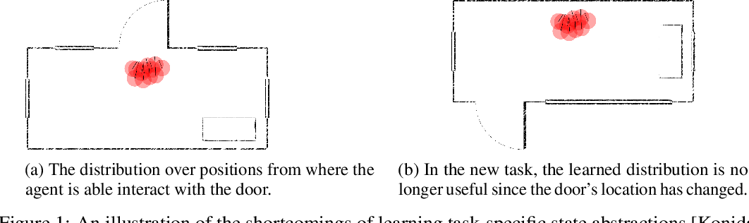 Figure 1 for Learning Portable Representations for High-Level Planning