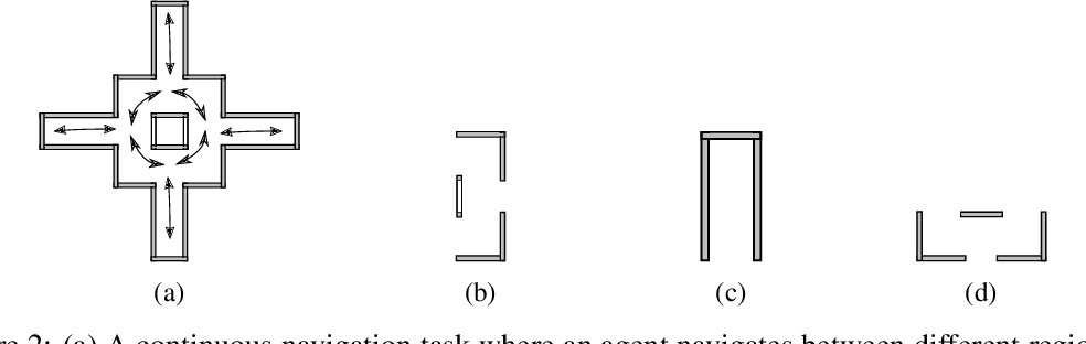 Figure 3 for Learning Portable Representations for High-Level Planning