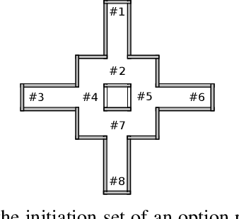 Figure 4 for Learning Portable Representations for High-Level Planning