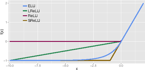 Figure 1 for Fast and Accurate Deep Network Learning by Exponential Linear Units (ELUs)
