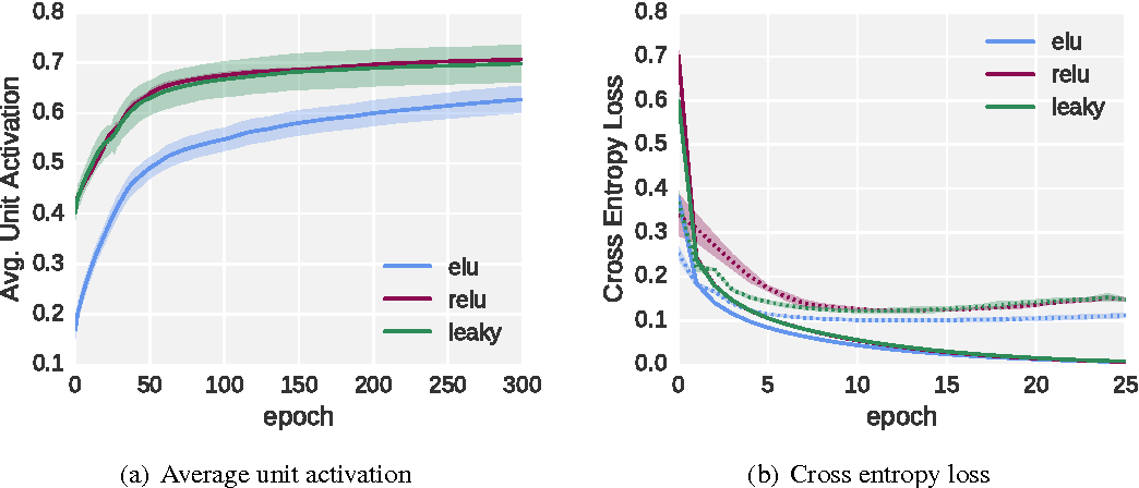 Figure 3 for Fast and Accurate Deep Network Learning by Exponential Linear Units (ELUs)