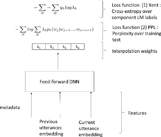Figure 2 for Contextual Language Model Adaptation for Conversational Agents