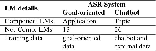 Figure 1 for Contextual Language Model Adaptation for Conversational Agents