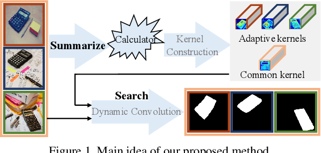 Figure 1 for Summarize and Search: Learning Consensus-aware Dynamic Convolution for Co-Saliency Detection