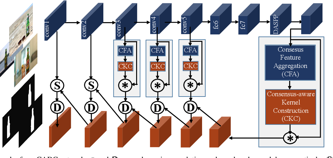 Figure 3 for Summarize and Search: Learning Consensus-aware Dynamic Convolution for Co-Saliency Detection