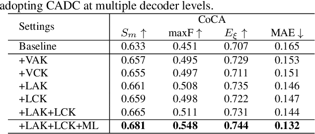 Figure 2 for Summarize and Search: Learning Consensus-aware Dynamic Convolution for Co-Saliency Detection