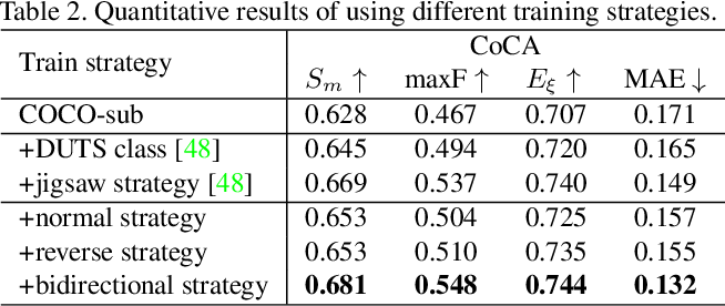 Figure 4 for Summarize and Search: Learning Consensus-aware Dynamic Convolution for Co-Saliency Detection