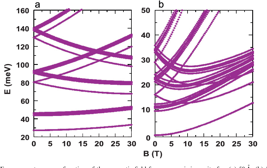 Fig. 1. Energy spectrum as a function of the magnetic fi