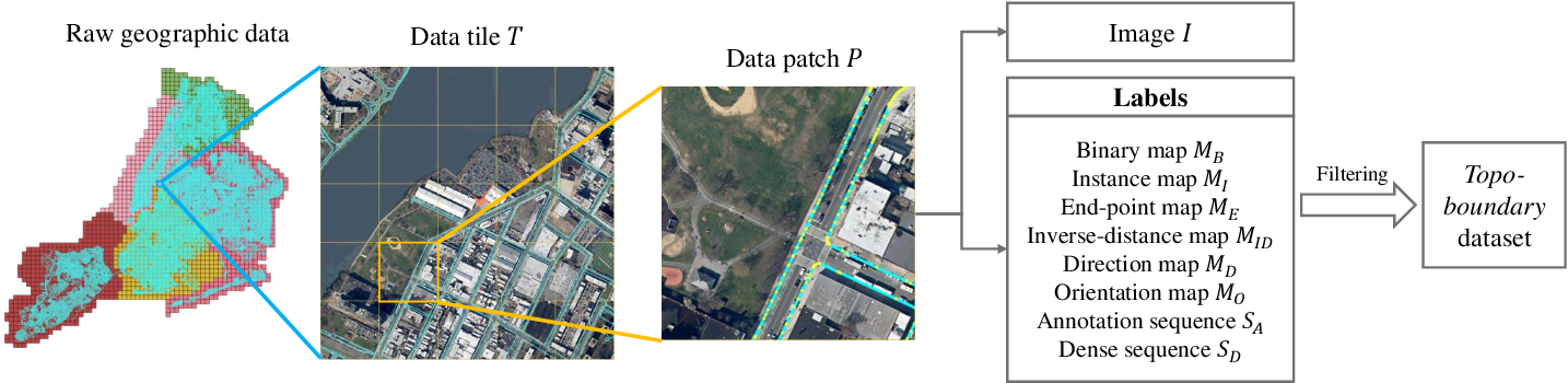 Figure 1 for Topo-boundary: A Benchmark Dataset on Topological Road-boundary Detection Using Aerial Images for Autonomous Driving