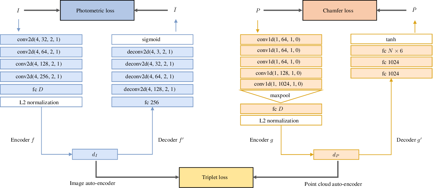 Figure 1 for LCD: Learned Cross-Domain Descriptors for 2D-3D Matching