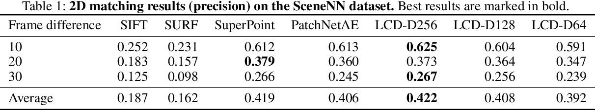 Figure 2 for LCD: Learned Cross-Domain Descriptors for 2D-3D Matching