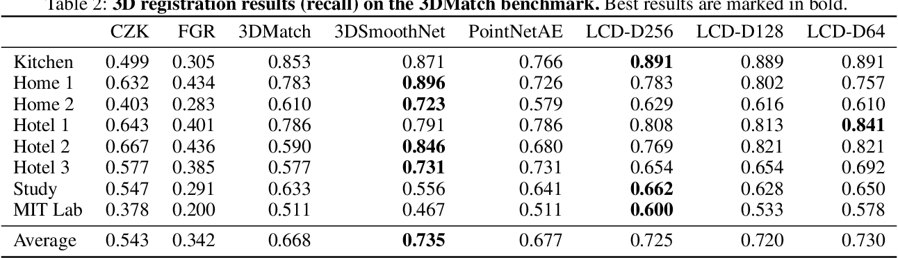 Figure 3 for LCD: Learned Cross-Domain Descriptors for 2D-3D Matching