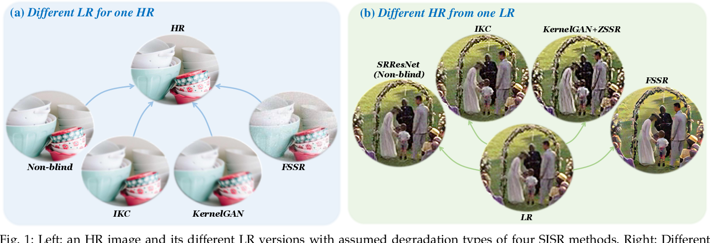 Figure 1 for Blind Image Super-Resolution: A Survey and Beyond