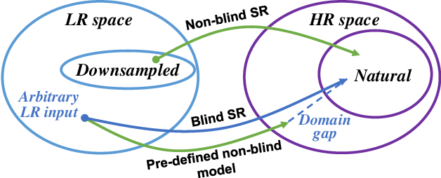 Figure 3 for Blind Image Super-Resolution: A Survey and Beyond