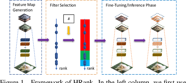 Figure 1 for HRank: Filter Pruning using High-Rank Feature Map