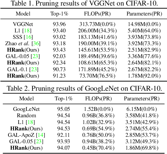 Figure 3 for HRank: Filter Pruning using High-Rank Feature Map